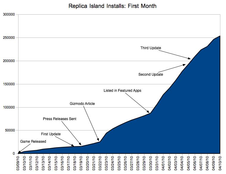 Replica Island Download Verlauf